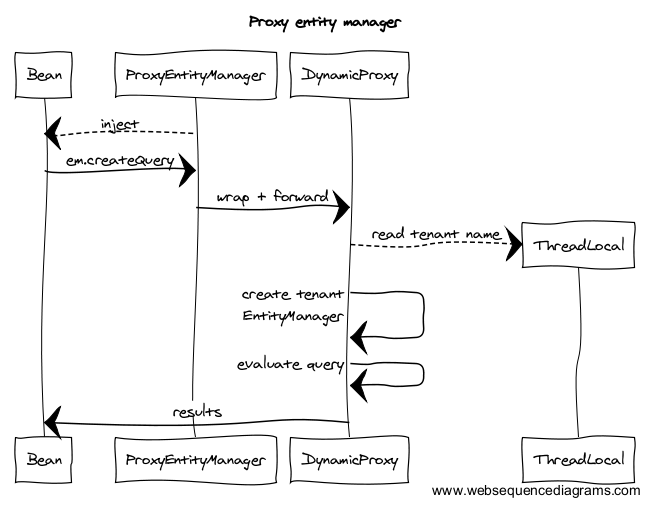 Proxy entity manager